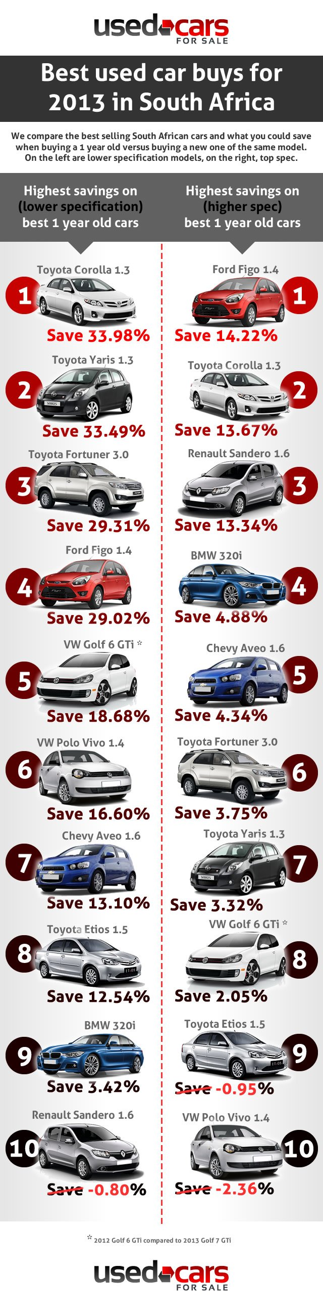 Top 10 Best Used Car Buys in 2013 for South Africans ...